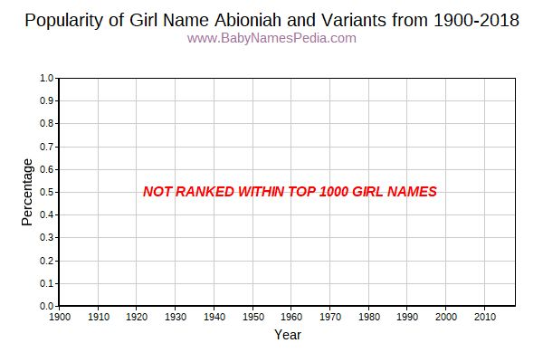 Variant Popularity Trend  for Abioniah  from 1900 to 2017