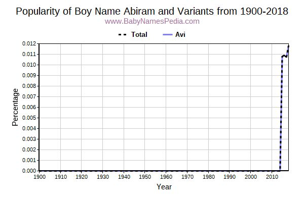 Variant Popularity Trend  for Abiram  from 1900 to 2017