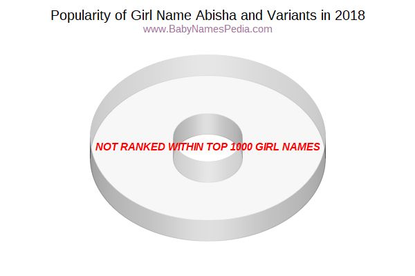 Variant Popularity Chart  for Abisha  in 2015