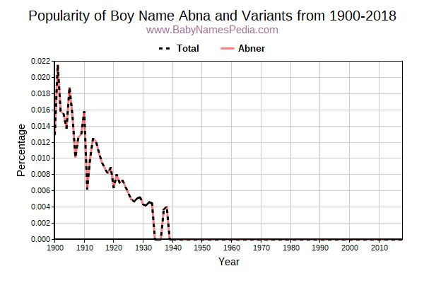 Variant Popularity Trend  for Abna  from 1900 to 2018