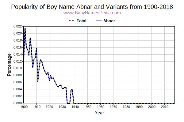 Variant Popularity Trend  for Abnar  from 1900 to 2017