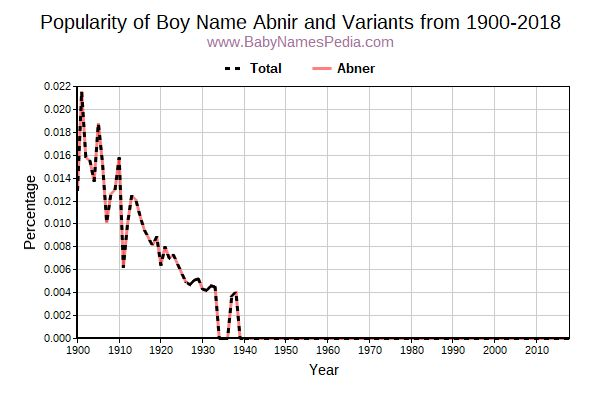 Variant Popularity Trend  for Abnir  from 1900 to 2016