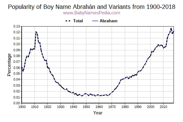 Variant Popularity Trend  for Abrahán  from 1900 to 2016