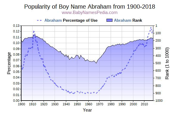 Popularity Trend  for Abraham  from 1900 to 2016