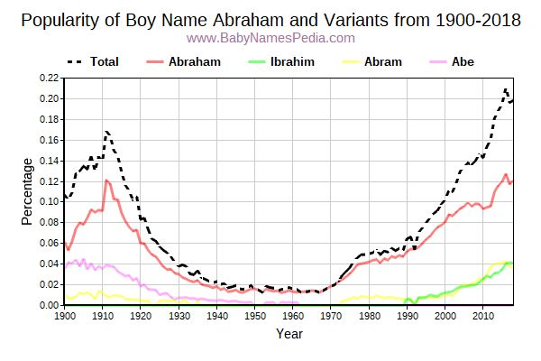 Variant Popularity Trend  for Abraham  from 1900 to 2016