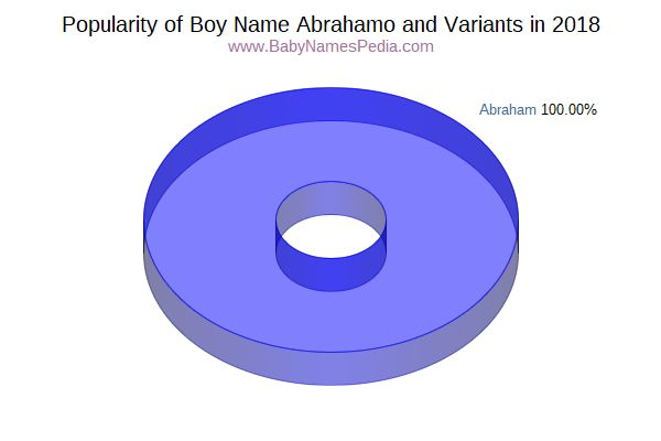 Variant Popularity Chart  for Abrahamo  in 2015