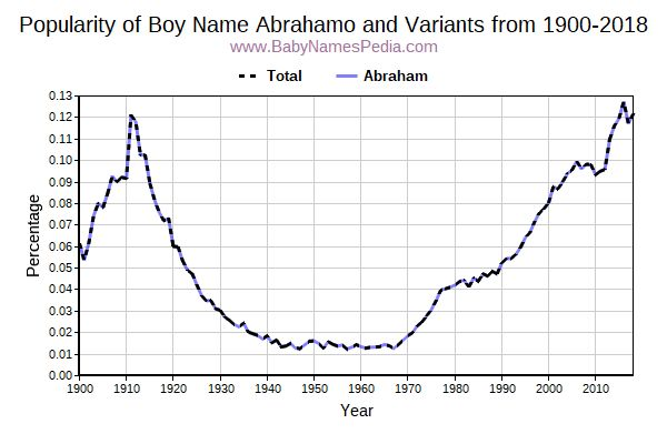 Variant Popularity Trend  for Abrahamo  from 1900 to 2015