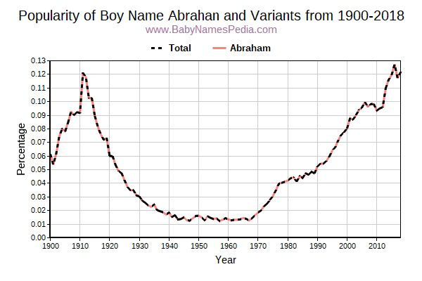 Variant Popularity Trend  for Abrahan  from 1900 to 2018