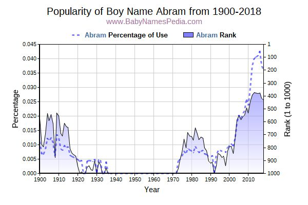 Abram - Meaning of Abram, What does Abram mean?
