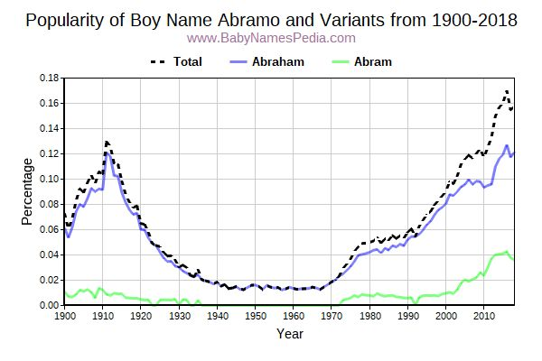 Variant Popularity Trend  for Abramo  from 1900 to 2016