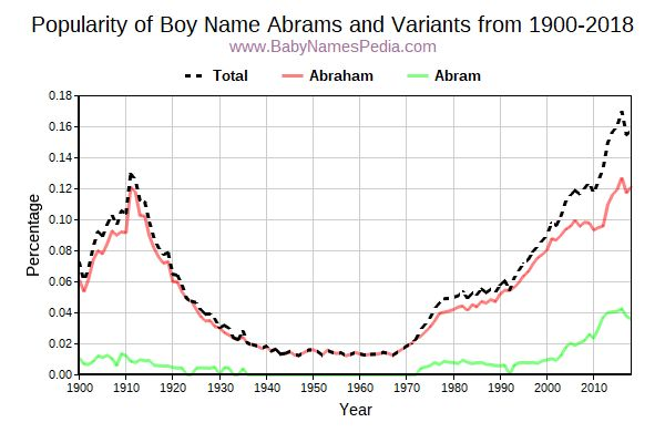 Variant Popularity Trend  for Abrams  from 1900 to 2017