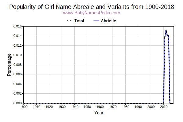 Variant Popularity Trend  for Abreale  from 1900 to 2018