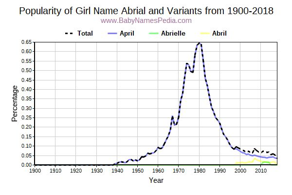 Variant Popularity Trend  for Abrial  from 1900 to 2016