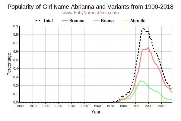 Variant Popularity Trend  for Abrianna  from 1900 to 2015