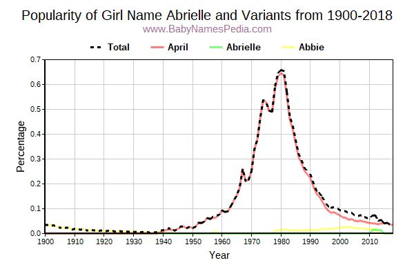 Variant Popularity Trend  for Abrielle  from 1900 to 2017