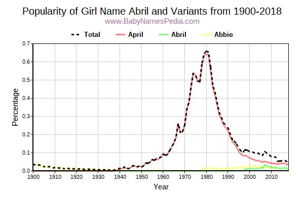 Variant Popularity Trend  for Abril  from 1900 to 2017