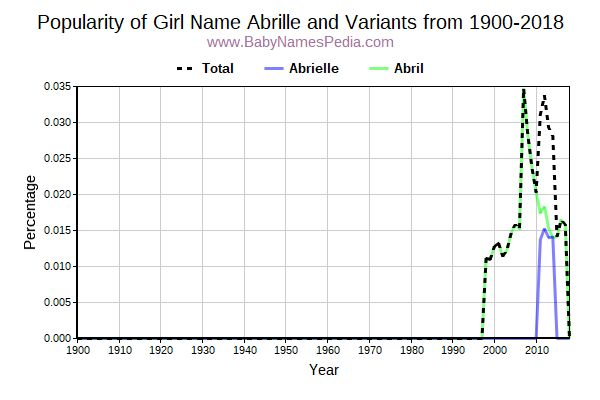 Variant Popularity Trend  for Abrille  from 1900 to 2017