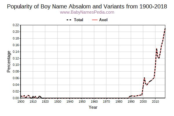 Variant Popularity Trend  for Absalom  from 1900 to 2017