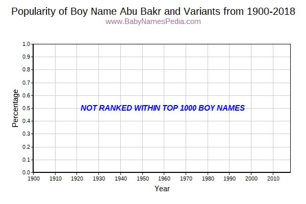 Variant Popularity Trend  for Abu Bakr  from 1900 to 2017