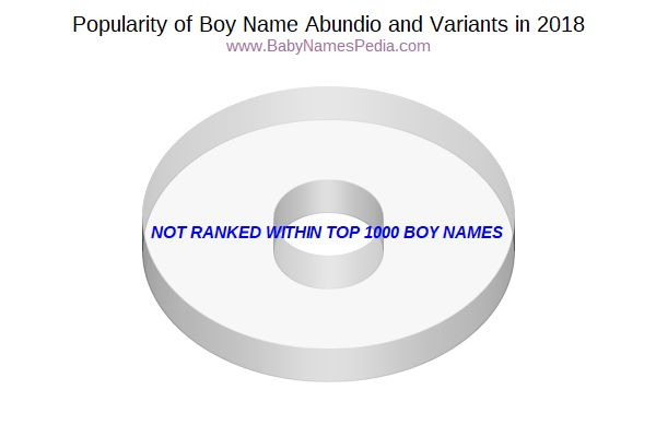 Variant Popularity Chart  for Abundio  in 2017