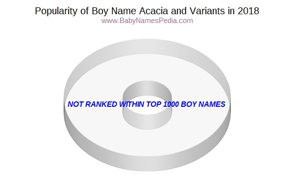 Variant Popularity Chart  for Acacia  in 2017