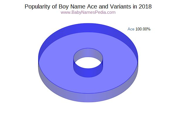 Variant Popularity Chart  for Ace  in 2017