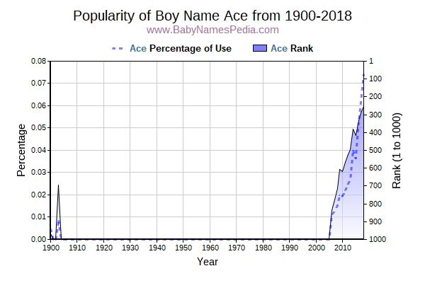 Popularity Trend  for Ace  from 1900 to 2017
