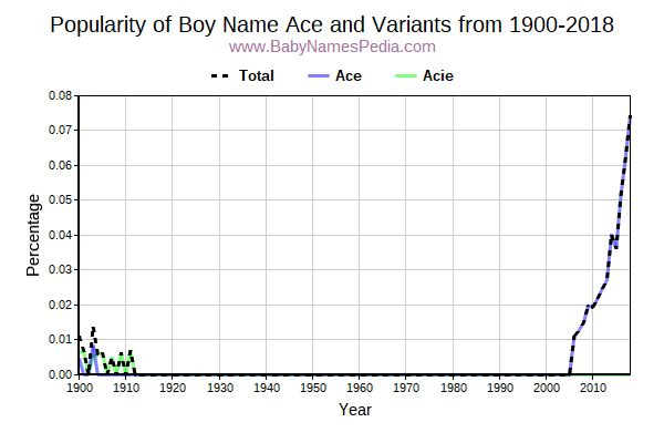 Variant Popularity Trend  for Ace  from 1900 to 2017