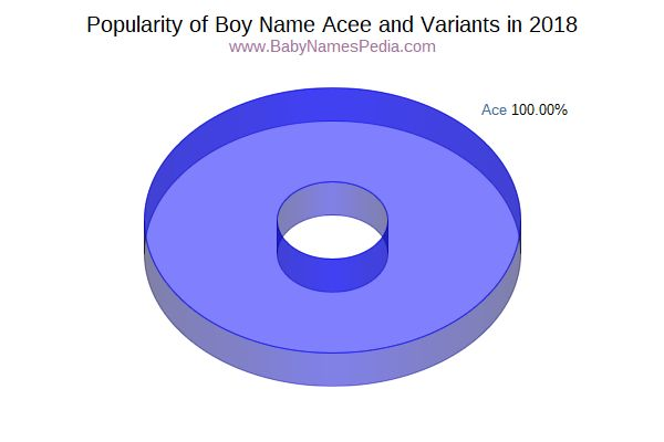 Variant Popularity Chart  for Acee  in 2017