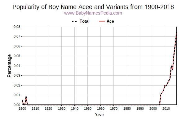 Variant Popularity Trend  for Acee  from 1900 to 2017