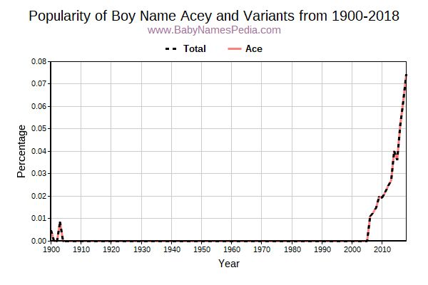 Variant Popularity Trend  for Acey  from 1900 to 2016