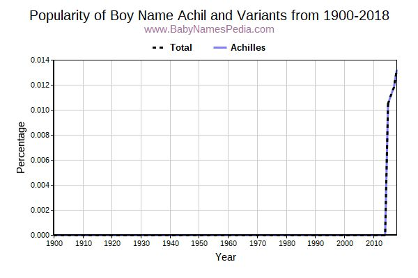Variant Popularity Trend  for Achil  from 1900 to 2018