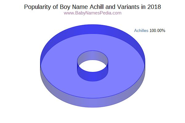 Variant Popularity Chart  for Achill  in 2016