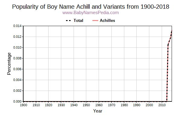 Variant Popularity Trend  for Achill  from 1900 to 2016