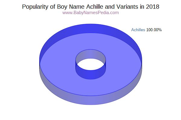 Variant Popularity Chart  for Achille  in 2017