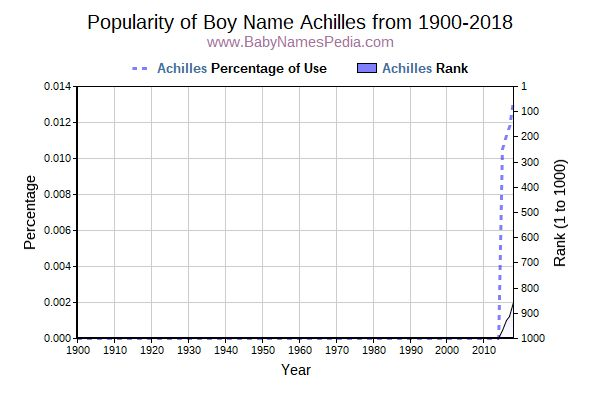 Popularity Trend  for Achilles  from 1900 to 2017