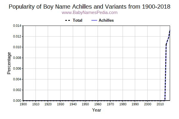 Variant Popularity Trend  for Achilles  from 1900 to 2017