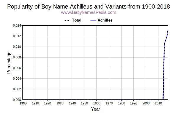 Variant Popularity Trend  for Achilleus  from 1900 to 2015