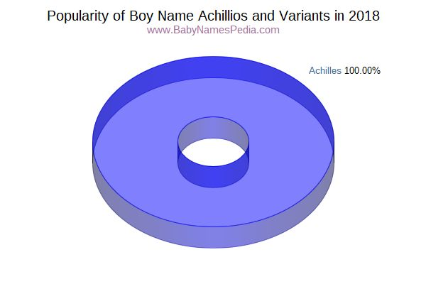 Variant Popularity Chart  for Achillios  in 2017