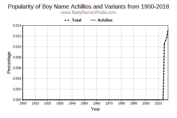 Variant Popularity Trend  for Achillios  from 1900 to 2017