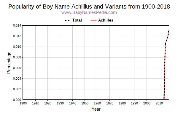 Variant Popularity Trend  for Achillius  from 1900 to 2018