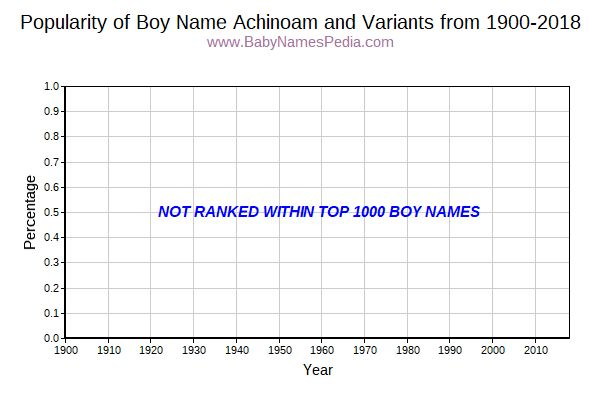 Variant Popularity Trend  for Achinoam  from 1900 to 2017