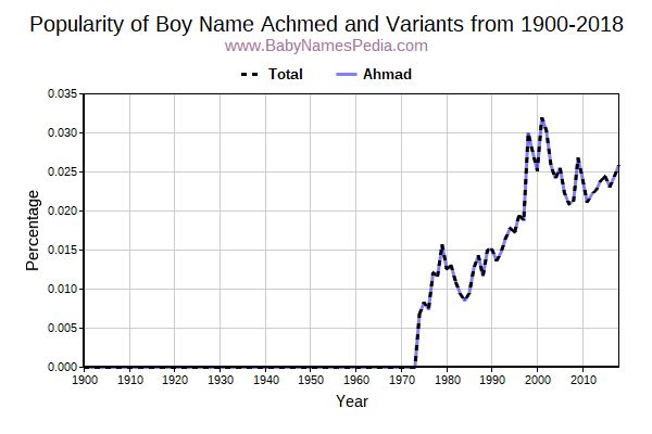 Variant Popularity Trend  for Achmed  from 1900 to 2015