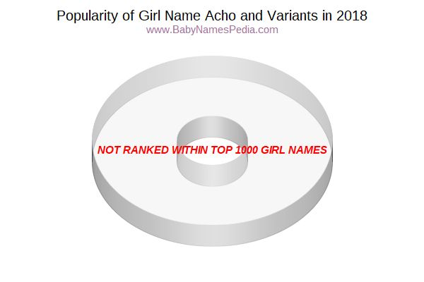 Variant Popularity Chart  for Acho  in 2018