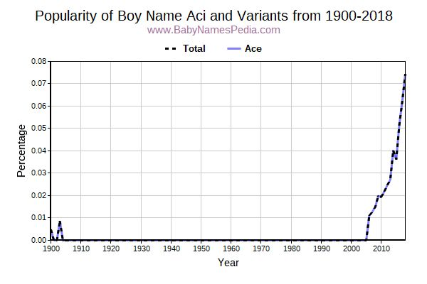 Variant Popularity Trend  for Aci  from 1900 to 2017