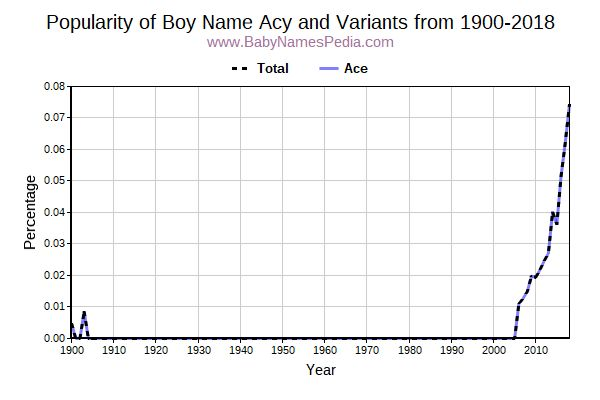 Variant Popularity Trend  for Acy  from 1900 to 2017