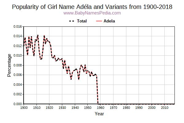 Variant Popularity Trend  for Adéla  from 1900 to 2018