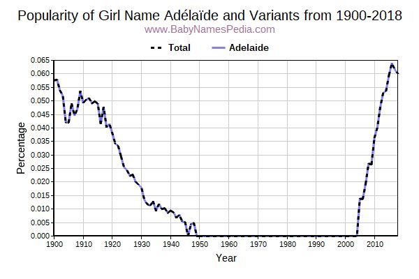 Variant Popularity Trend  for Adélaïde  from 1900 to 2017