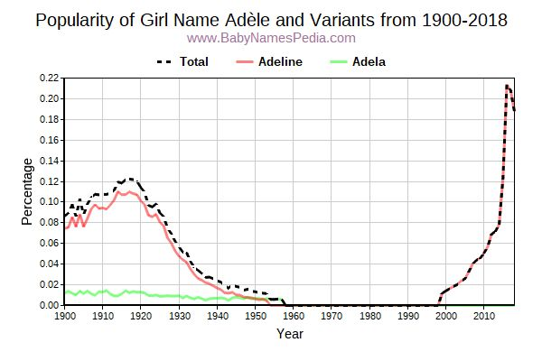 Variant Popularity Trend  for Adèle  from 1900 to 2016