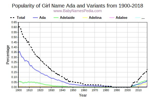 Variant Popularity Trend  for Ada  from 1900 to 2017